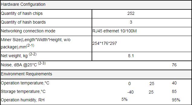 Antminer S11 20.5T