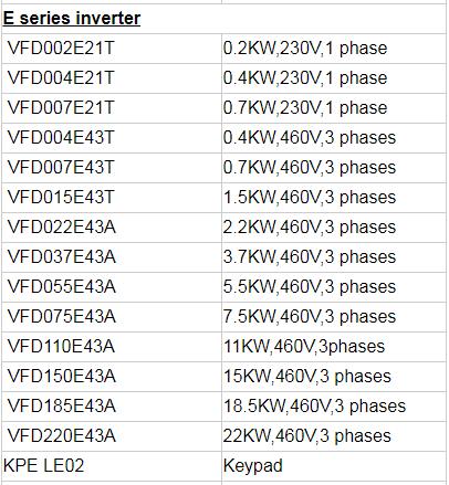 Delta Frequency Inverter